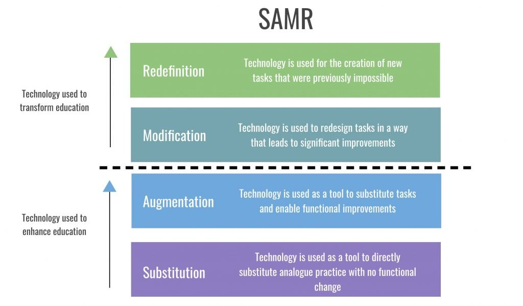 uses for technology in the classroom